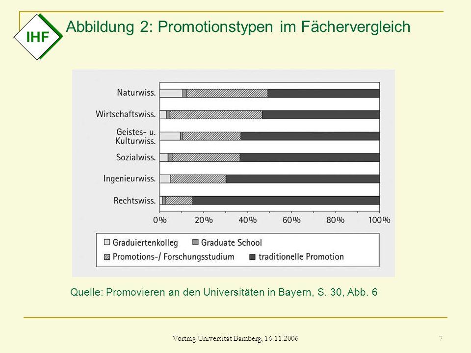 Vortrag Universität Bamberg, 16.11.2006 7 Abbildung 2: Promotionstypen im Fächervergleich Quelle: Promovieren an den Universitäten in Bayern, S. 30, A