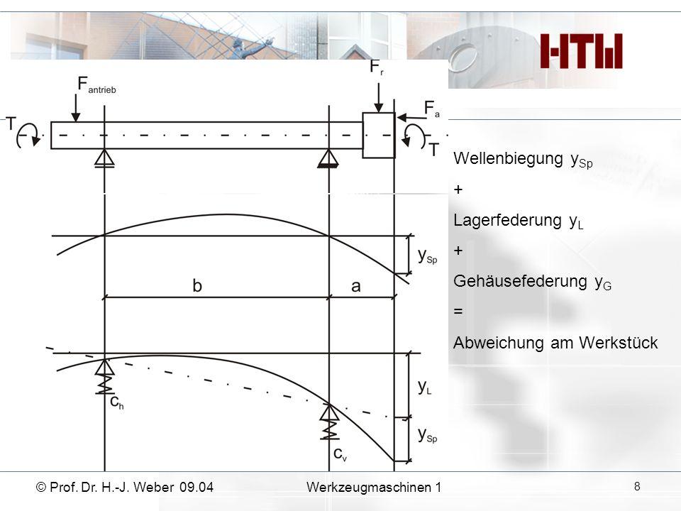 Wellenbiegung y Sp + Lagerfederung y L + Gehäusefederung y G = Abweichung am Werkstück © Prof. Dr. H.-J. Weber 09.04Werkzeugmaschinen 1 8