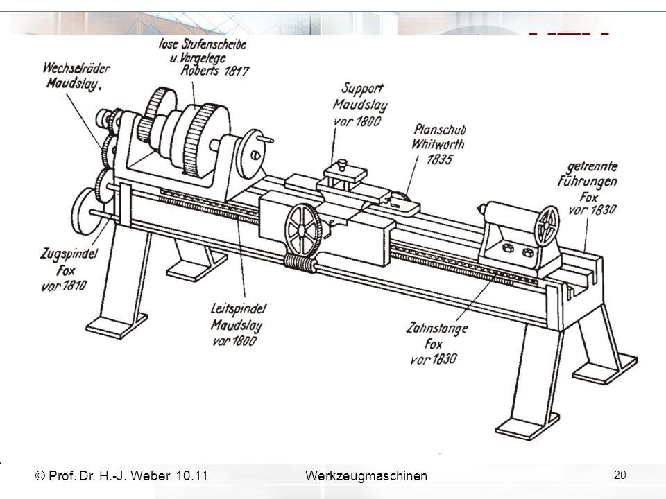 © Prof. Dr. H.-J. Weber 10.11Werkzeugmaschinen 20