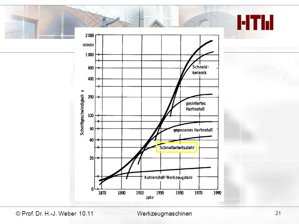 © Prof. Dr. H.-J. Weber 10.11Werkzeugmaschinen 21