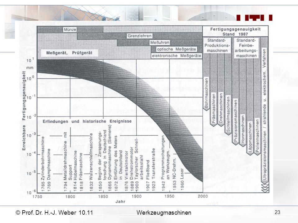 © Prof. Dr. H.-J. Weber 10.11Werkzeugmaschinen 23
