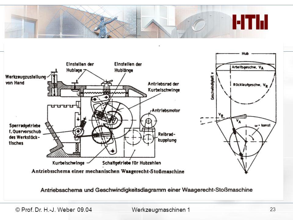 © Prof. Dr. H.-J. Weber 09.04Werkzeugmaschinen 1 23