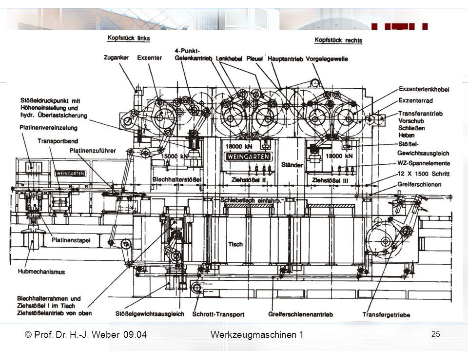 © Prof. Dr. H.-J. Weber 09.04Werkzeugmaschinen 1 25