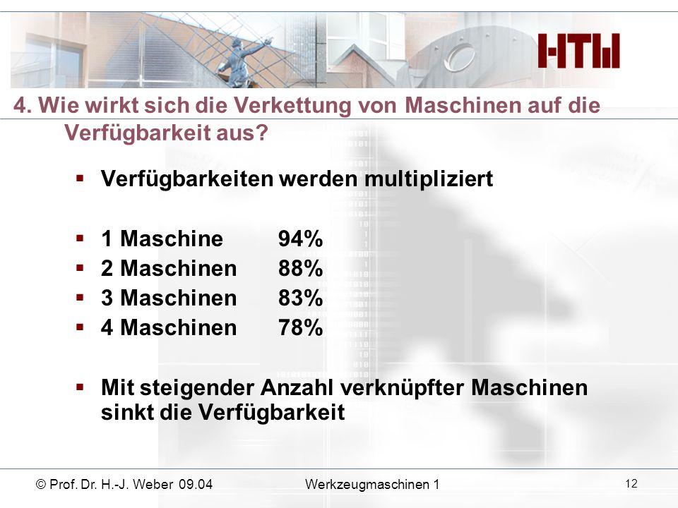 4. Wie wirkt sich die Verkettung von Maschinen auf die Verfügbarkeit aus? Verfügbarkeiten werden multipliziert 1 Maschine 94% 2 Maschinen88% 3 Maschin
