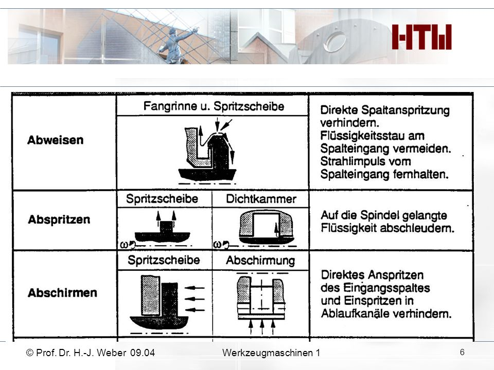© Prof. Dr. H.-J. Weber 09.04Werkzeugmaschinen 1 6