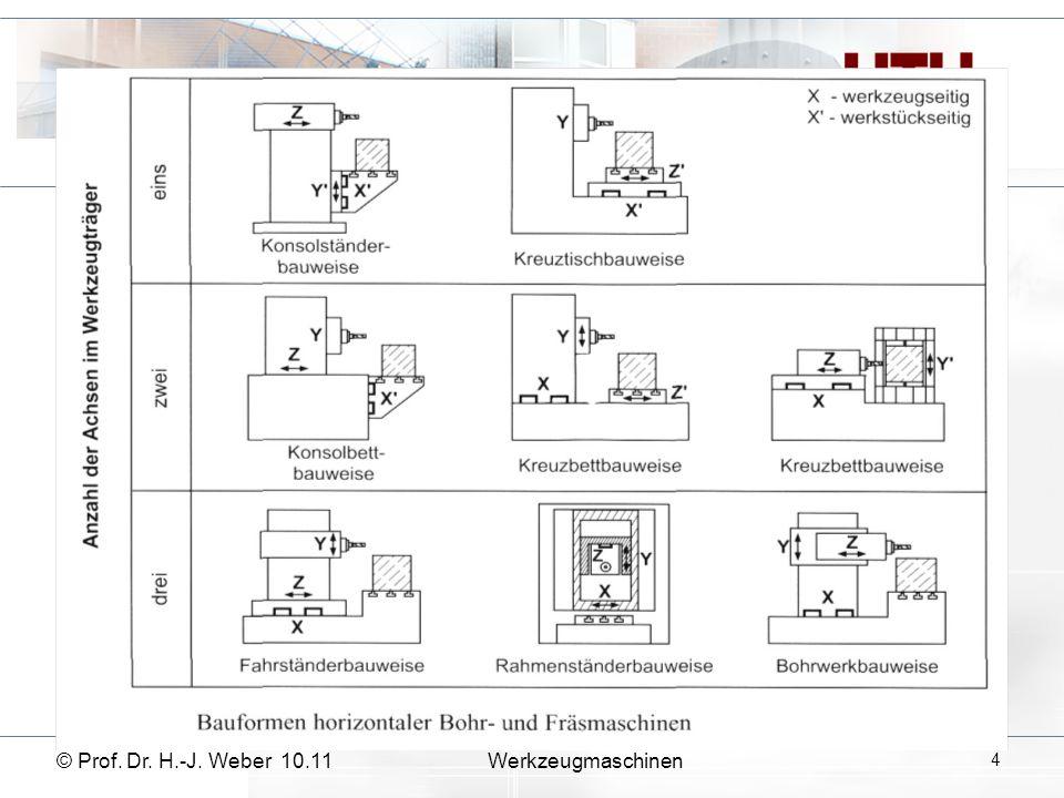 © Prof. Dr. H.-J. Weber 10.11Werkzeugmaschinen 5