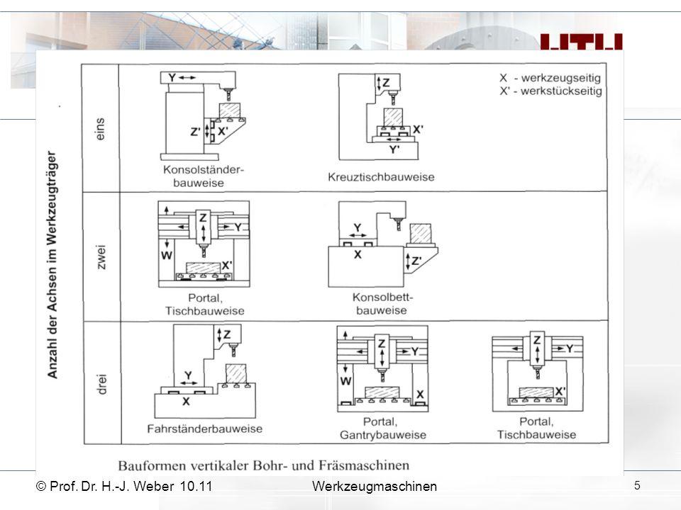 © Prof. Dr. H.-J. Weber 10.11Werkzeugmaschinen 6