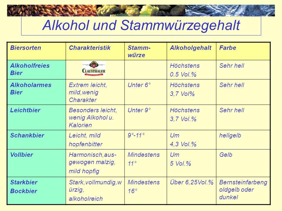 Alkohol und Stammwürzegehalt BiersortenCharakteristikStamm- würze AlkoholgehaltFarbe Alkoholfreies Bier Höchstens 0.5 Vol.% Sehr hell Alkoholarmes Bie