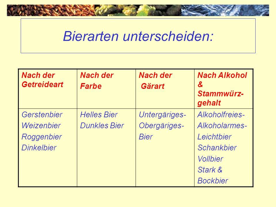 Bierarten nach der Getreideart Gertstenbier –Österreichische Biere sind meist aus Gerstenmalz hergestellt (nur geringer Reisanteil) Weizenbier –Mindestens 50% Weizenmalz –Wird kristallklar und hefetrüb/naturtrüb (ungefiltert) sowie hell oder dunkel angeboten Roggen und Dinkelbier –Mindestens 50% Malz der betreffenden Art, der Rest ist Gerstenmalz