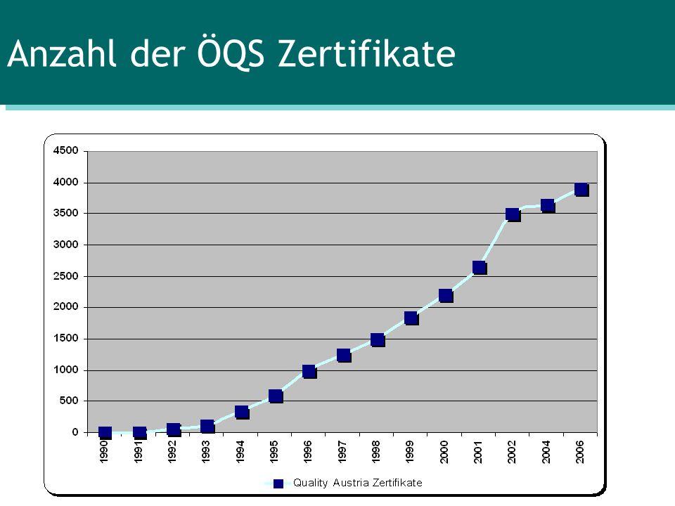 Anzahl der ÖQS Zertifikate