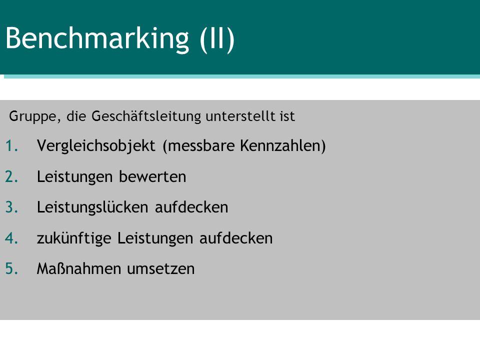 Benchmarking (II) Gruppe, die Geschäftsleitung unterstellt ist 1.Vergleichsobjekt (messbare Kennzahlen) 2.Leistungen bewerten 3.Leistungslücken aufdec