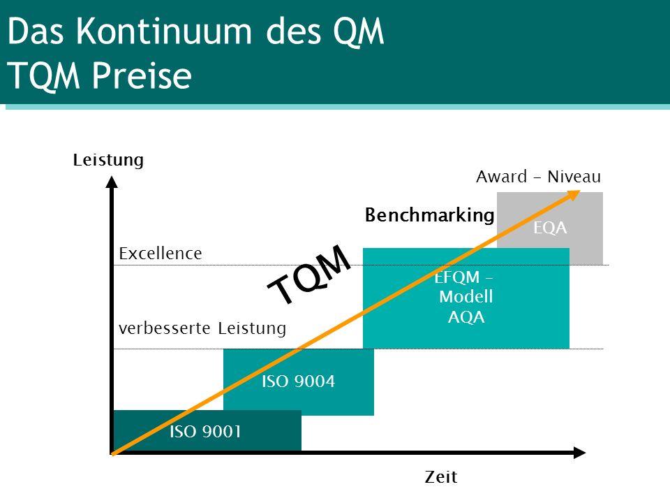 EQA EFQM – Modell AQA ISO 9004 ISO 9001 Das Kontinuum des QM TQM Preise Leistung Zeit Award - Niveau Excellence verbesserte Leistung TQM Benchmarking