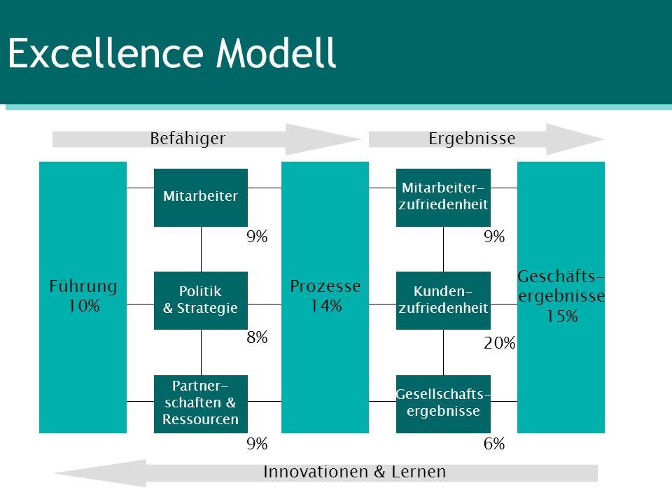 Excellence Modell Führung 10% Prozesse 14% Geschäfts- ergebnisse 15% Mitarbeiter Partner- schaften & Ressourcen Politik & Strategie Mitarbeiter- zufri