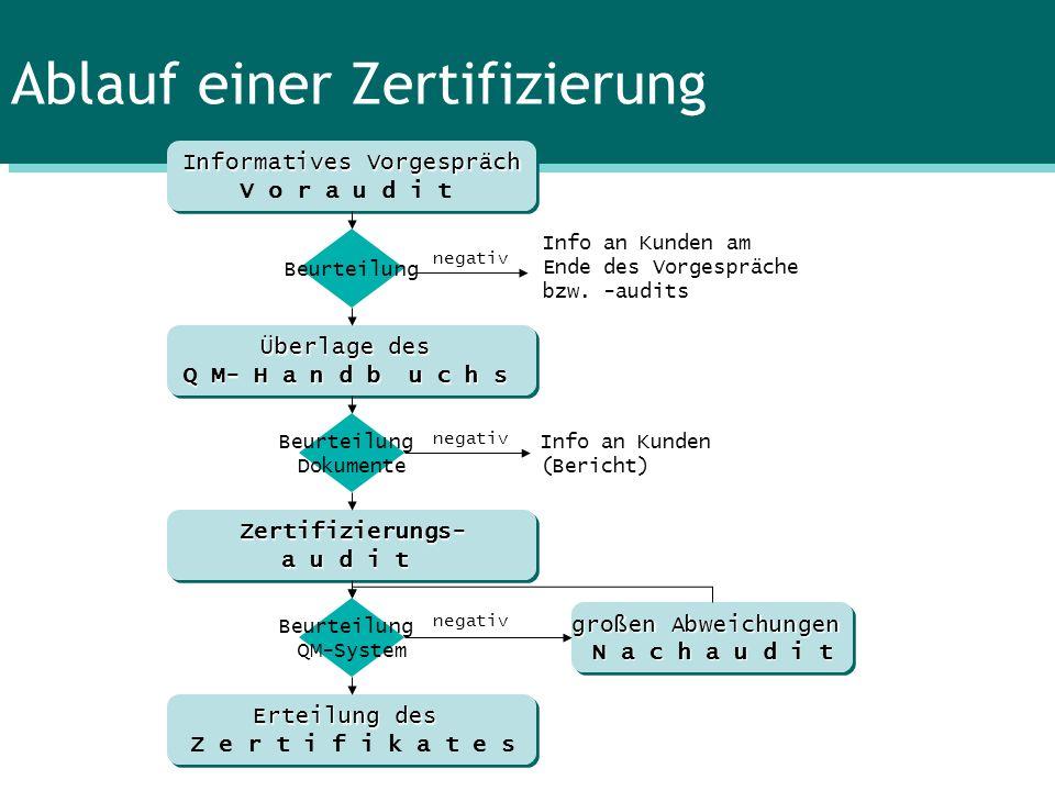 Ablauf einer Zertifizierung Informatives Vorgespräch V o r a u d i t Informatives Vorgespräch V o r a u d i t Überlage des Q M- H a n d b u c h s Über
