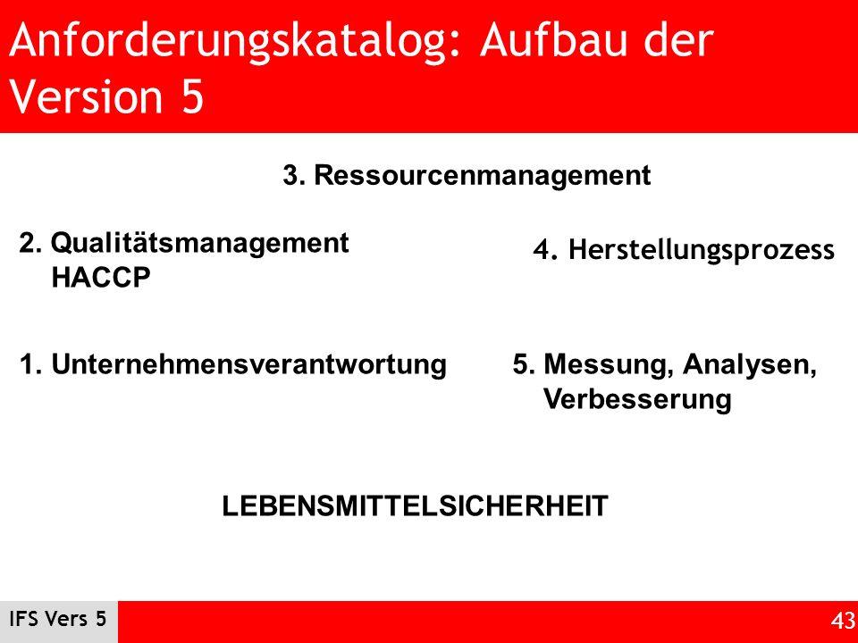 IFS Vers 5 43 Anforderungskatalog: Aufbau der Version 5 4. Herstellungsprozess 1.Unternehmensverantwortung 2. Qualitätsmanagement HACCP 3. Ressourcenm