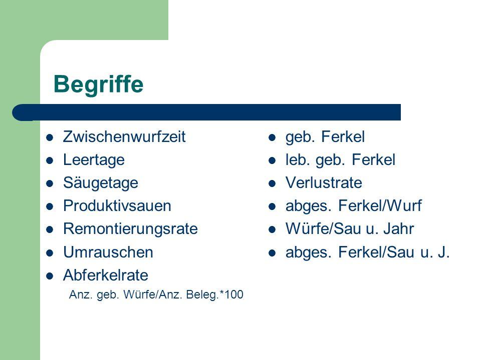 Zusammenhang zwischen Säugedauer und Produktionszyklus Leerzeit (d)555 Tragezeit (d)115 Säugezeit (d)342720 Zwischenwurfzeit (d)154147140 Produktionszyklus (w)222120 Würfe pro Sau u.