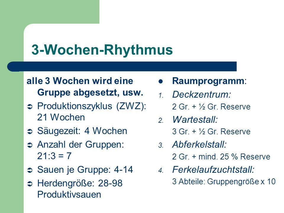 3-Wochen-Rhythmus Vorteile – klare Arbeitsgliederung und Arbeitsschwerpunkte – übersichtliche Bestandesführung mit nur 7 Gruppen – größere Ferkelpartien auch bei kleineren Sauenherden – gute Eingliederung umrauschender Sauen Nachteile – schlechte Platzausnutzung vor allem im teuren Abferkelstall