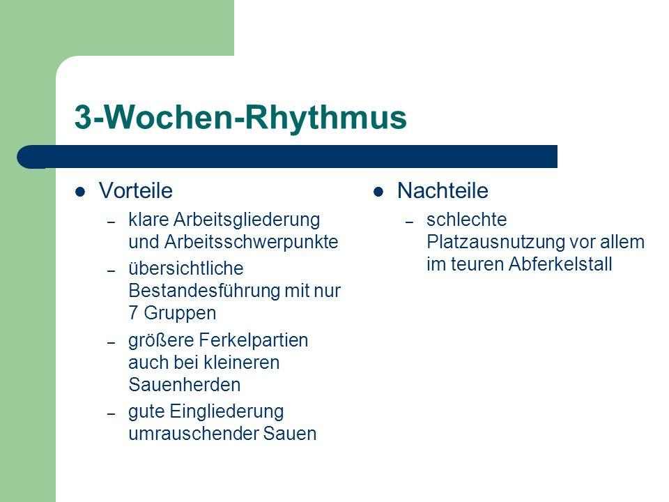 2-Wochen-Rhythmus alle 2 Wochen wird eine Gruppe abgesetzt, usw.