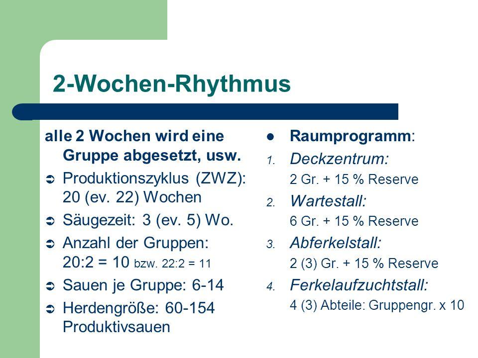 2-Wochen-Rhythmus Vorteile – bessere Nutzung des Abferkelstalles Nachteile – Eingliederung umrauschender Sauen schwieriger – bei 3-wöchiger Säugezeit hohe Ansprüche an Ferkelaufzucht