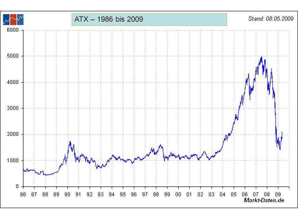 ATX – 1986 bis 2009