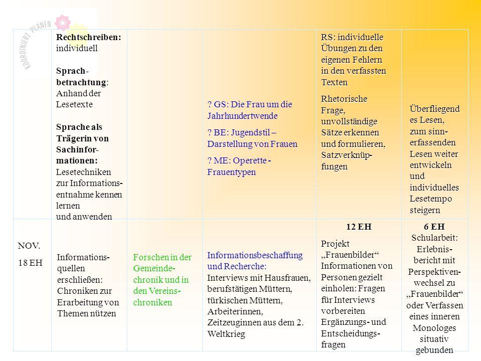 Rechtschreiben: individuell Sprach- betrachtung: Sprach- betrachtung: Anhand der Lesetexte Sprache als Trägerin von Sachinfor- mationen: Lesetechniken zur Informations- entnahme kennen lernen und anwenden RS: individuelle Übungen zu den eigenen Fehlern in den verfassten Texten Rhetorische Frage, unvollständige Sätze erkennen und formulieren, Satzverknüp- fungen Überfliegend es Lesen, zum sinn- erfassenden Lesen weiter entwickeln und individuelles Lesetempo steigern NOV.
