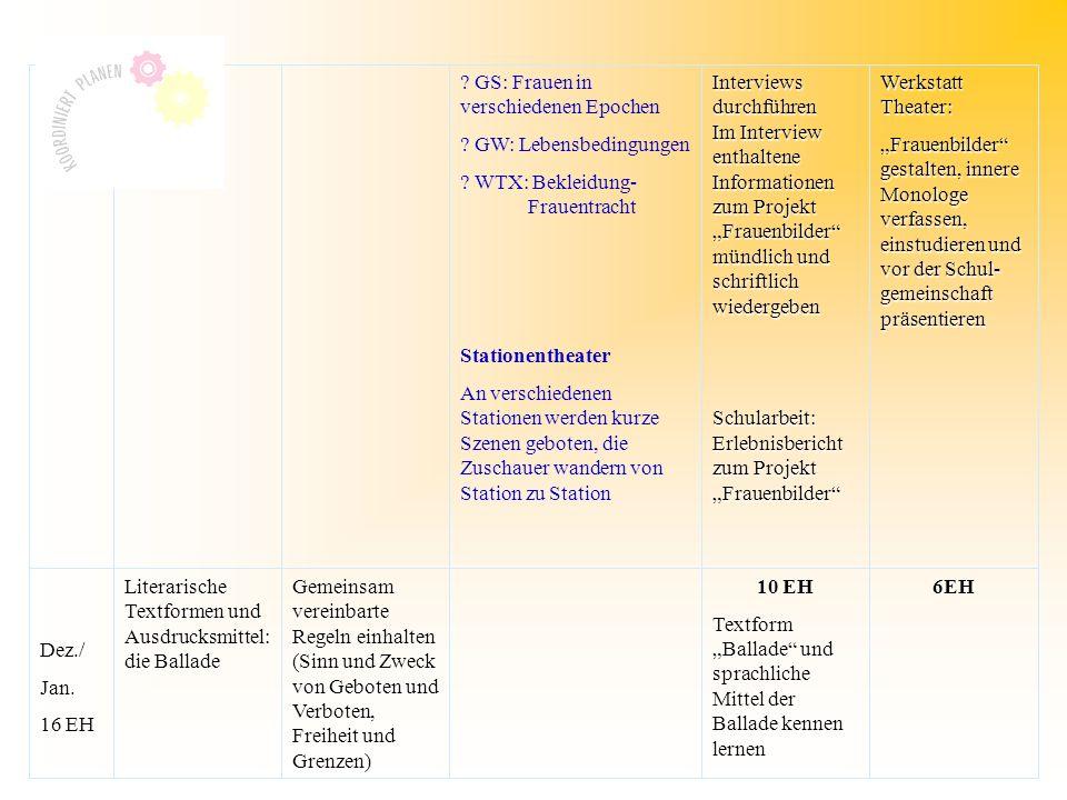 GS: Frauen in verschiedenen Epochen . GW: Lebensbedingungen .