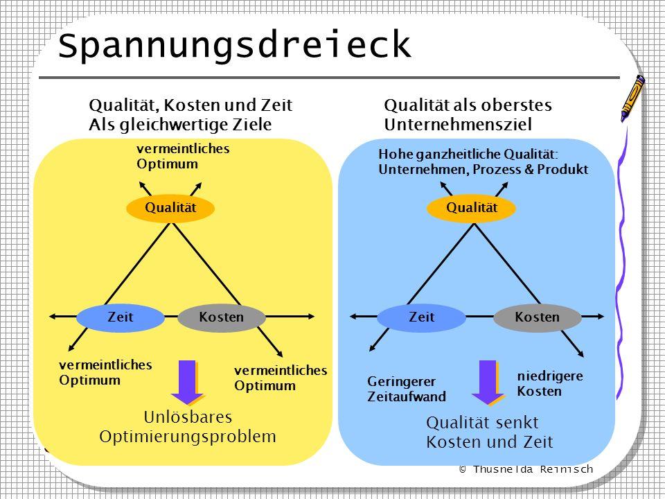 © Thusnelda Reinisch Spannungsdreieck Qualität ZeitKosten Unlösbares Optimierungsproblem vermeintliches Optimum vermeintliches Optimum vermeintliches