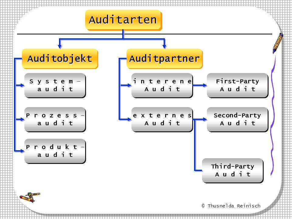 © Thusnelda Reinisch AuditartenAuditarten AuditobjektAuditobjektAuditpartnerAuditpartner S y s t e m – a u d i t S y s t e m – a u d i t P r o z e s s