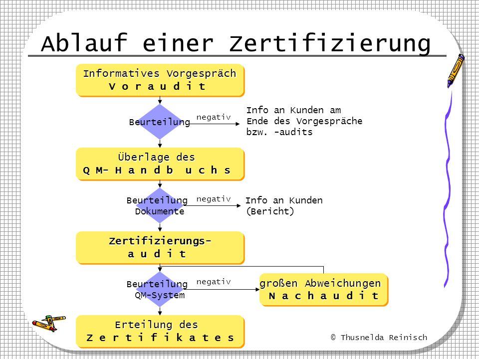 © Thusnelda Reinisch Ablauf einer Zertifizierung Informatives Vorgespräch V o r a u d i t Informatives Vorgespräch V o r a u d i t Überlage des Q M- H