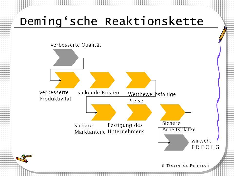 © Thusnelda Reinisch Demingsche Reaktionskette verbesserte Produktivität sinkende Kosten Wettbewerbsfähige Preise verbesserte Qualität sichere Marktan
