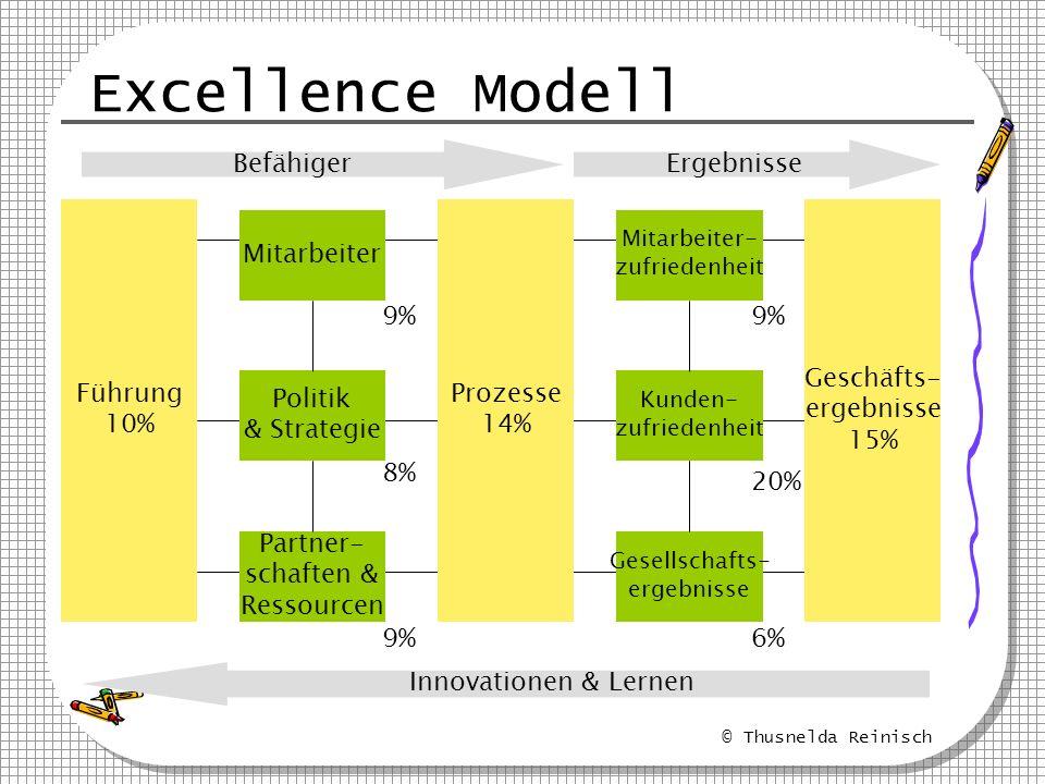 © Thusnelda Reinisch Excellence Modell Führung 10% Prozesse 14% Geschäfts- ergebnisse 15% Mitarbeiter Partner- schaften & Ressourcen Politik & Strateg