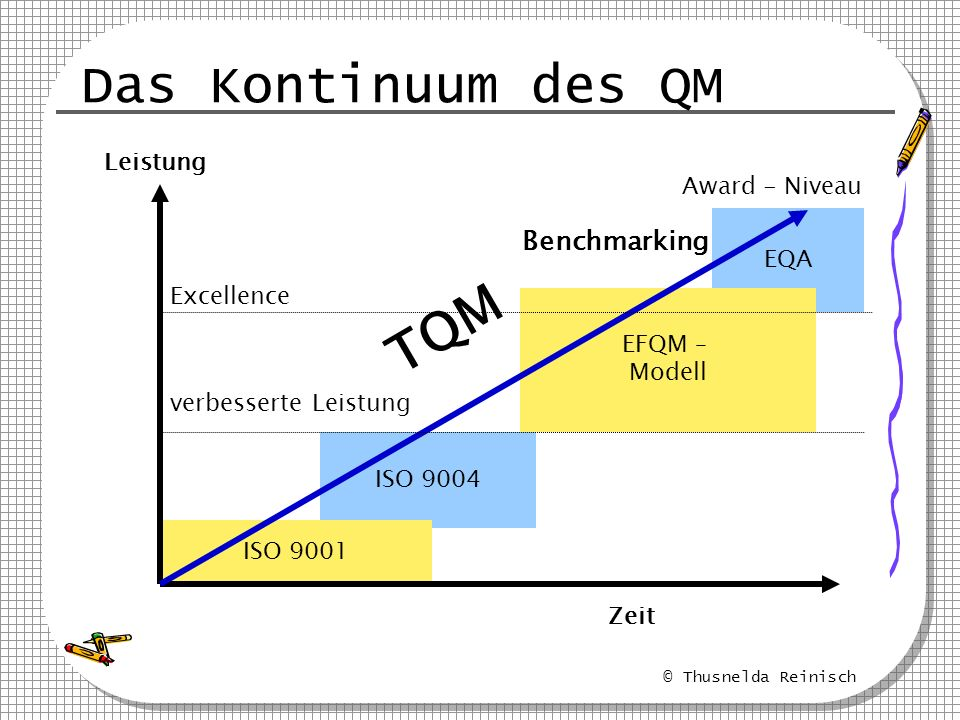 © Thusnelda Reinisch EQA EFQM – Modell ISO 9004 ISO 9001 Das Kontinuum des QM Leistung Zeit Award - Niveau Excellence verbesserte Leistung TQM Benchma