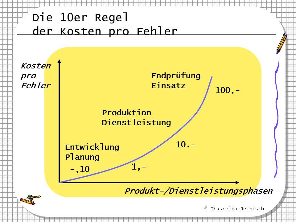 © Thusnelda Reinisch Die 10er Regel der Kosten pro Fehler Kosten pro Fehler Produkt-/Dienstleistungsphasen -,10 Entwicklung Planung 1,- 10.- 100,- Pro