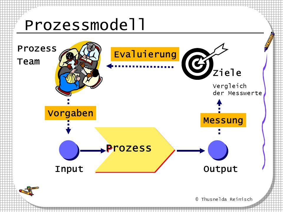 © Thusnelda Reinisch Prozessmodell Prozess InputOutput Ziele Vergleich der Messwerte Prozess Team Messung Vorgaben Evaluierung