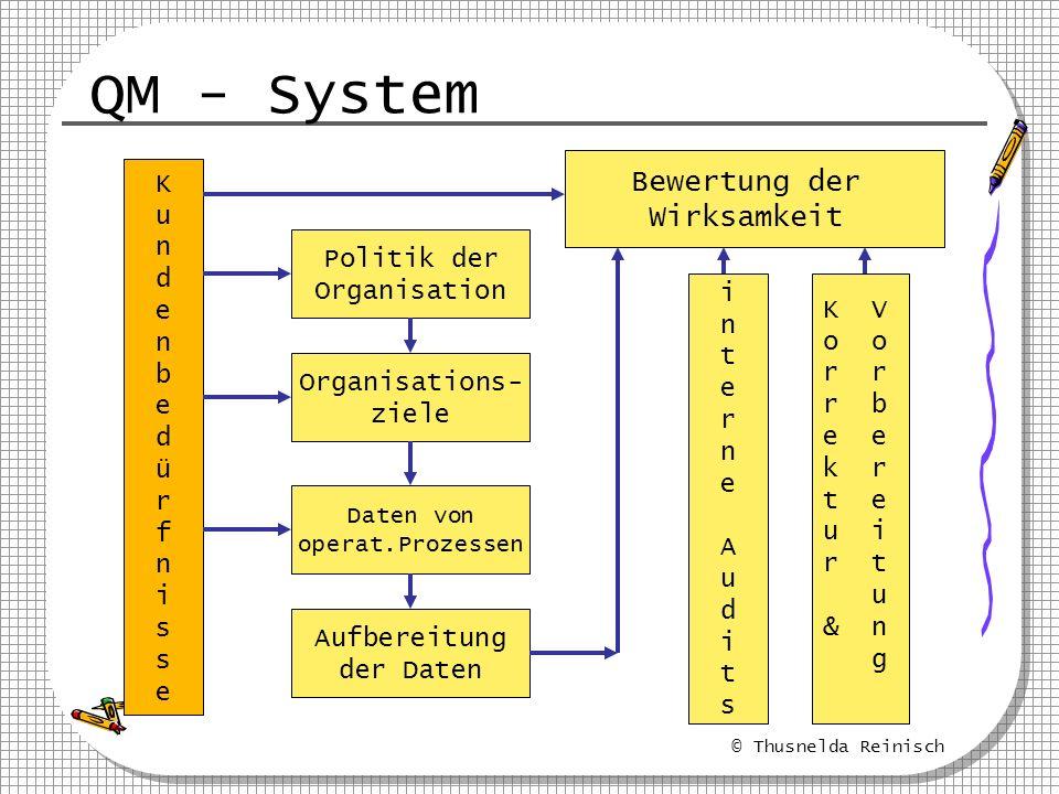 © Thusnelda Reinisch QM - System KundenbedürfnisseKundenbedürfnisse Politik der Organisation Organisations- ziele Daten von operat.Prozessen Aufbereit