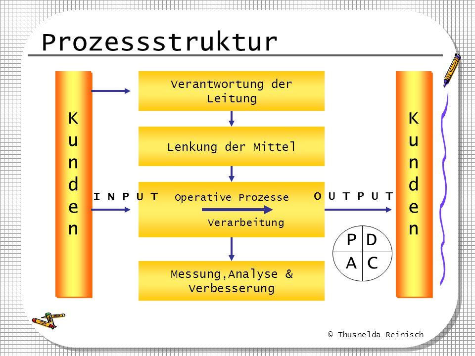 © Thusnelda Reinisch Prozessstruktur KundenKunden KundenKunden Verantwortung der Leitung Lenkung der Mittel Operative Prozesse Verarbeitung Messung,An