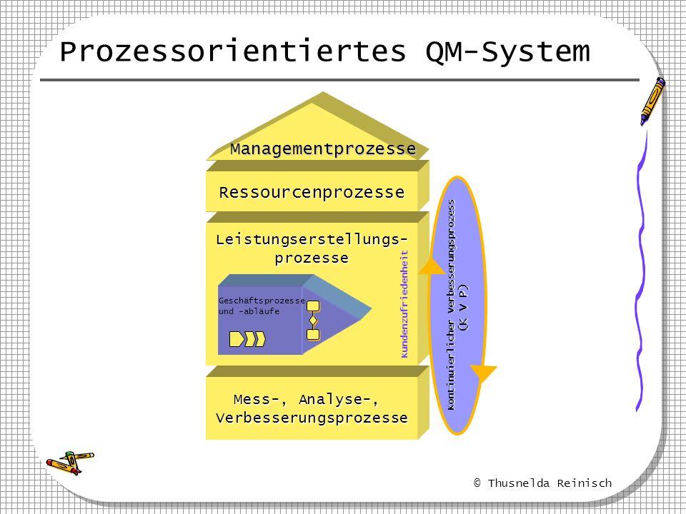 © Thusnelda Reinisch Prozessorientiertes QM-System Managementprozesse RessourcenprozesseLeistungserstellungs-prozesse Mess-, Analyse-, Verbesserungspr