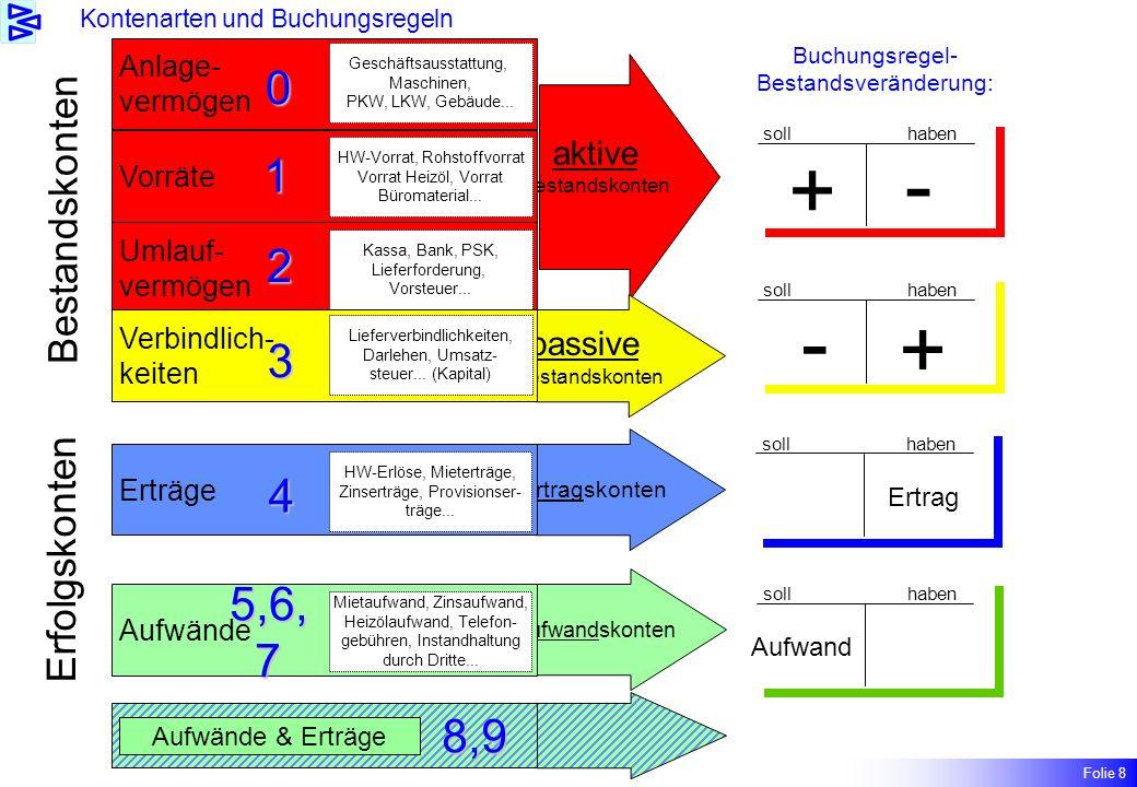 aktive Bestandskonten Anlage- vermögen Buchungsregel- Bestandsveränderung: Geschäftsausstattung, Maschinen, PKW, LKW, Gebäude...