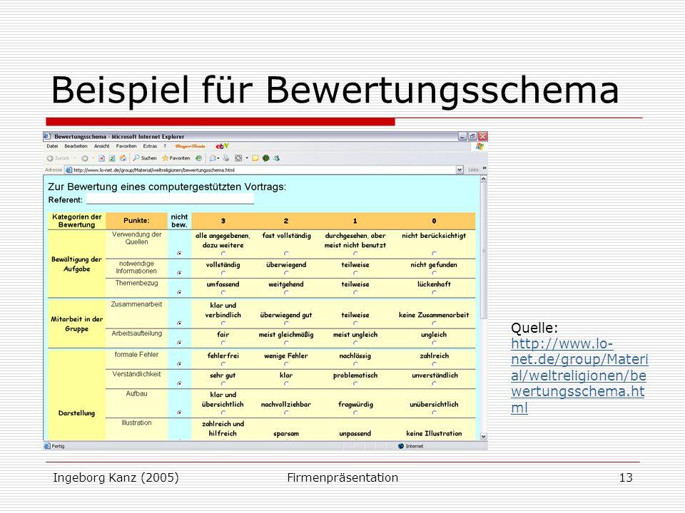 Ingeborg Kanz (2005)Firmenpräsentation13 Beispiel für Bewertungsschema Quelle: http://www.lo- net.de/group/Materi al/weltreligionen/be wertungsschema.ht ml http://www.lo- net.de/group/Materi al/weltreligionen/be wertungsschema.ht ml