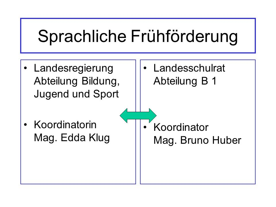 Sprachliche Frühförderung Landesregierung Abteilung Bildung, Jugend und Sport Koordinatorin Mag.