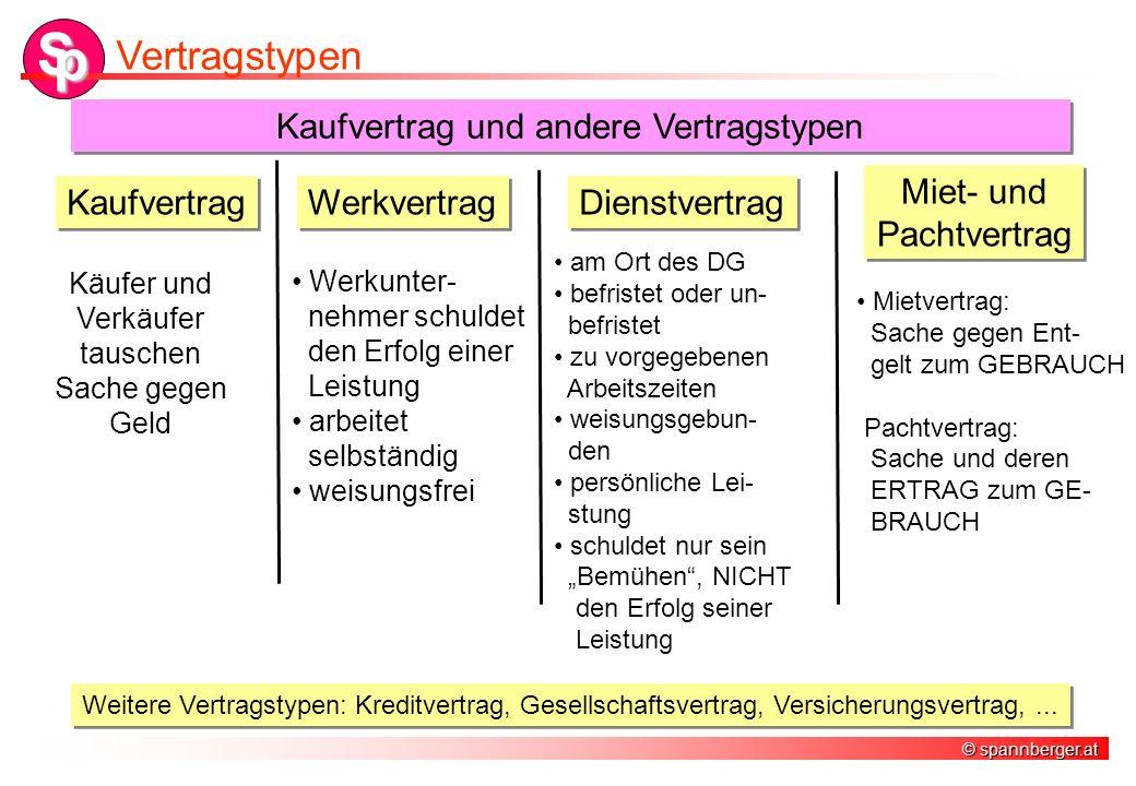 © spannberger.at S p Vertragstypen Kaufvertrag und andere Vertragstypen am Ort des DG befristet oder un- befristet zu vorgegebenen Arbeitszeiten weisu