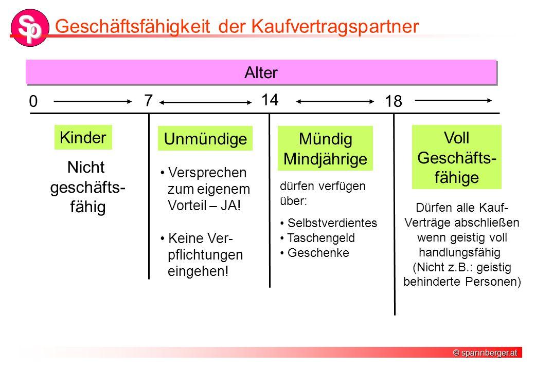 © spannberger.at S p Geschäftsfähigkeit der Kaufvertragspartner 0 7 14 18 Kinder UnmündigeMündig Mindjährige Voll Geschäfts- fähige Alter Nicht geschä