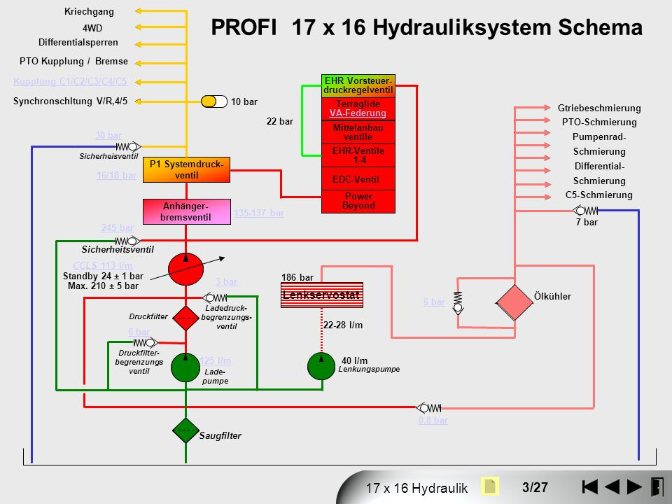 3/27 17 x 16 Hydraulik Gtriebeschmierung PTO-Schmierung Pumpenrad- Schmierung Differential- Schmierung C5-Schmierung 7 bar Ölkühler 6 bar Druckfilter-