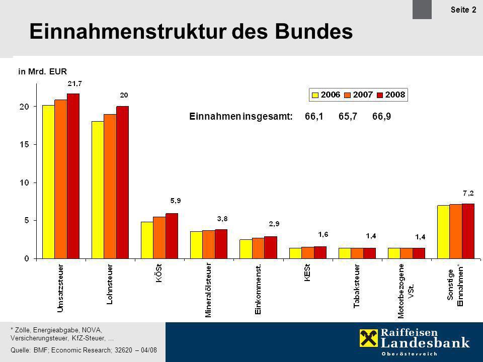 Seite 3 Entwicklung des Bundeshaushaltes Österreich Quelle: BMF; Economic Research; 32610 – 04/08 in Mrd.