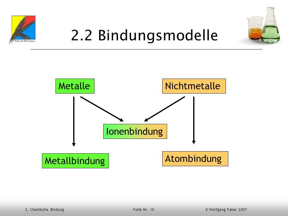 2. Chemische Bindung Folie Nr. 10 © Wolfgang Faber 2007 2.2 Bindungsmodelle MetalleNichtmetalle Metallbindung Ionenbindung Atombindung