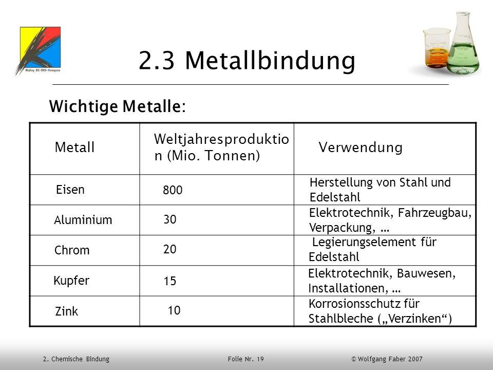 2. Chemische Bindung Folie Nr. 19 © Wolfgang Faber 2007 2.3 Metallbindung Wichtige Metalle: Metall Weltjahresproduktio n (Mio. Tonnen) Verwendung Eise