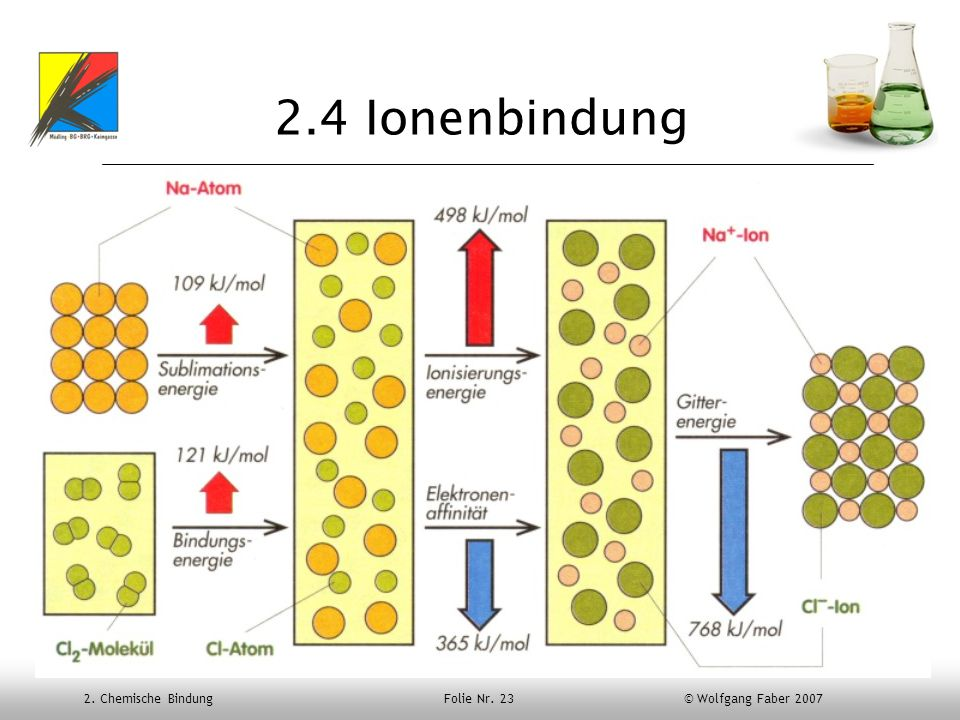 2. Chemische Bindung Folie Nr. 23 © Wolfgang Faber 2007 2.4 Ionenbindung