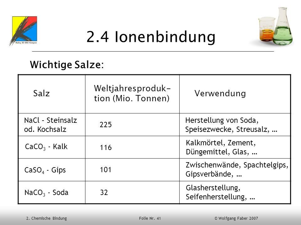 2. Chemische Bindung Folie Nr. 41 © Wolfgang Faber 2007 2.4 Ionenbindung Wichtige Salze: Salz Weltjahresproduk- tion (Mio. Tonnen) Verwendung NaCl – S