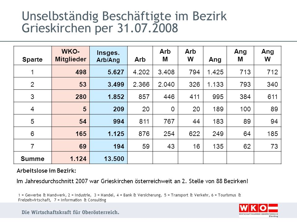Unselbständig Beschäftigte im Bezirk Grieskirchen per 31.07.2008 Sparte WKO- Mitglieder Insges. Arb/Ang Arb Arb M Arb WAng Ang M Ang W 14985.6274.2023