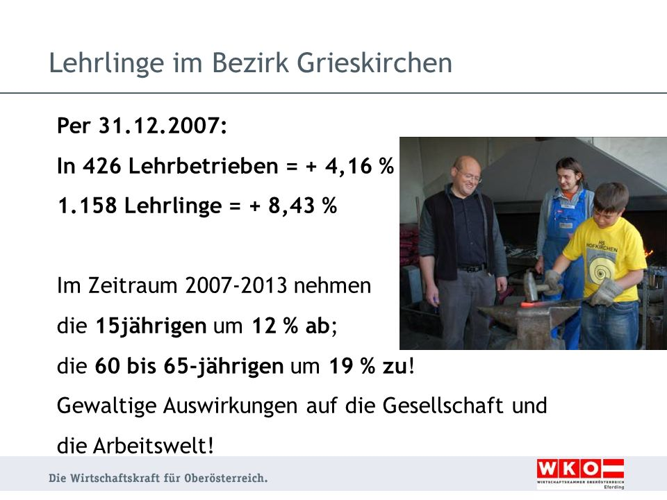 Per 31.12.2007: In 426 Lehrbetrieben = + 4,16 % 1.158 Lehrlinge = + 8,43 % Im Zeitraum 2007-2013 nehmen die 15jährigen um 12 % ab; die 60 bis 65-jähri